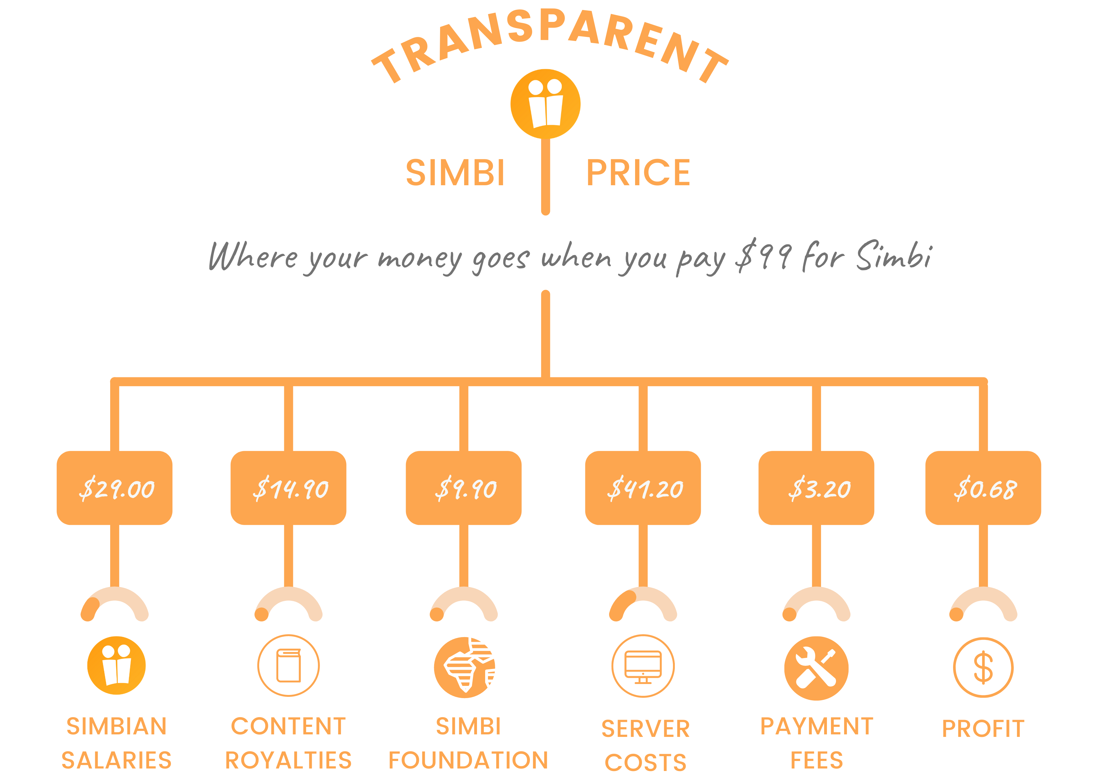Simbi Transparent Pricing